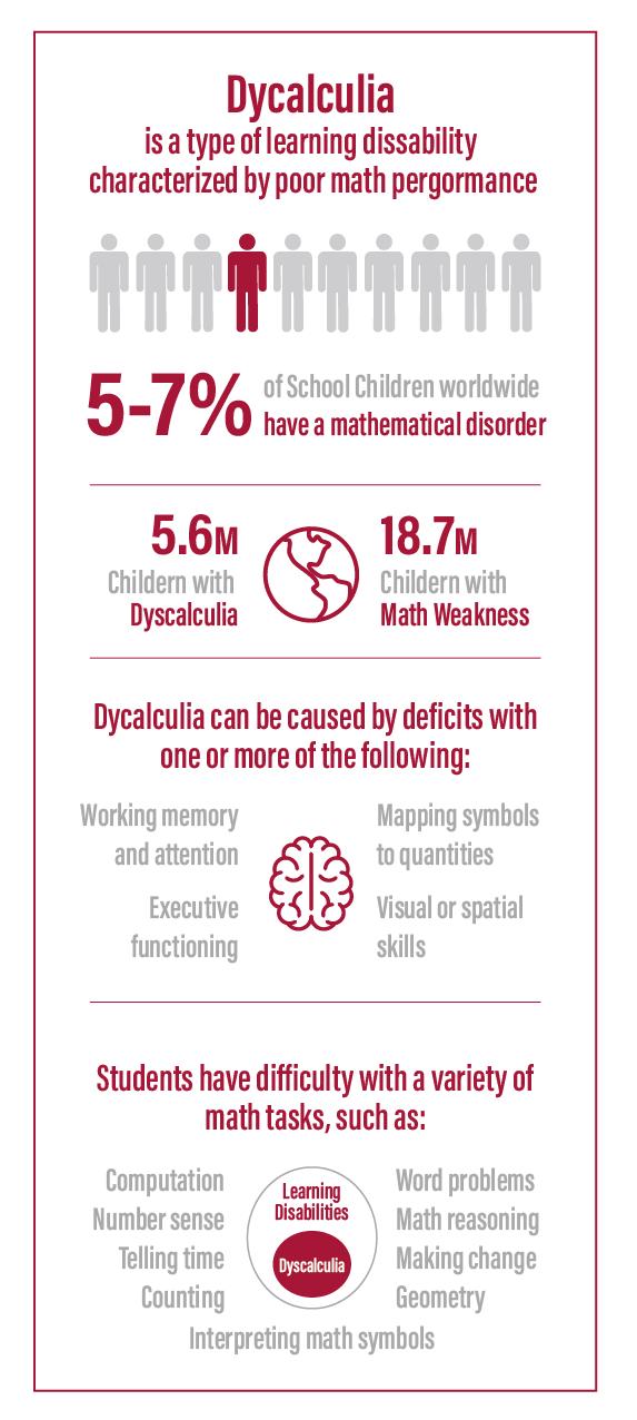 unfold psychology dycalculia